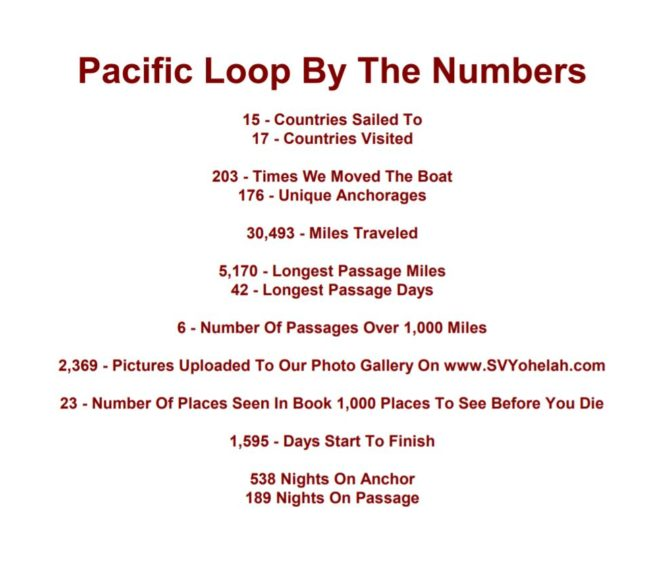 Pacific Loop By The Numbers